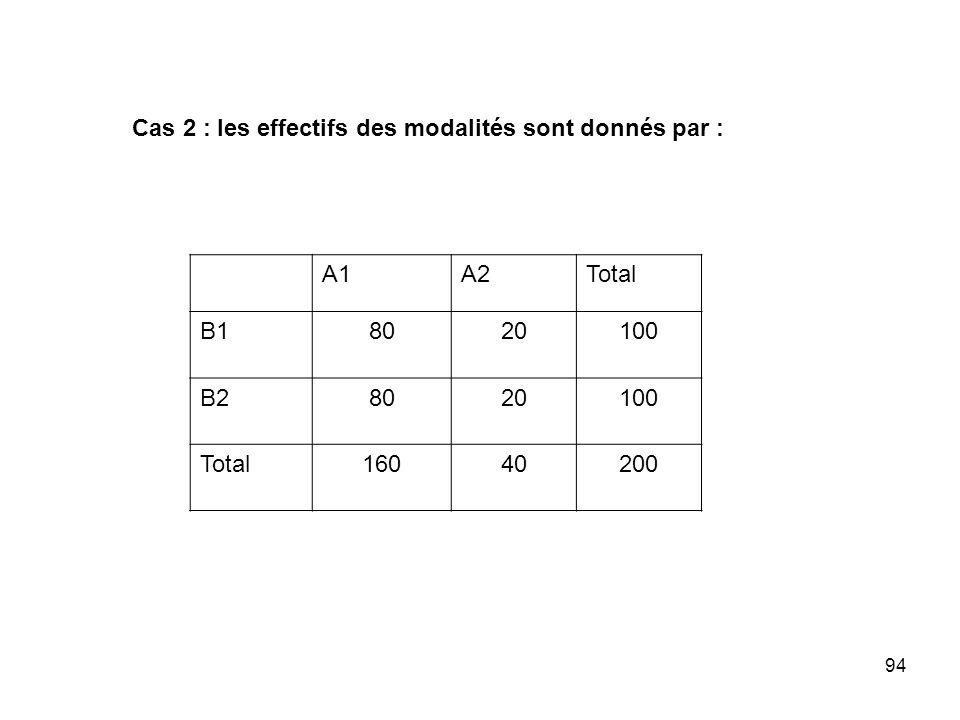 94 Cas 2 : les effectifs des modalités sont donnés par : A1A2Total B18020100 B28020100 Total16040200