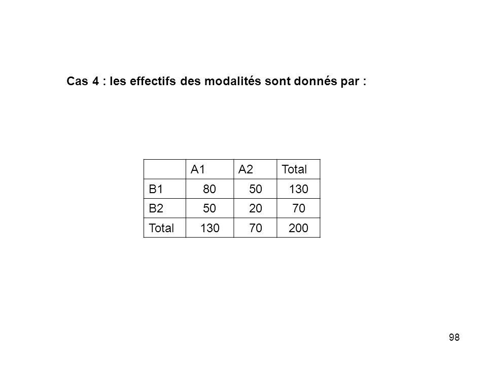 98 Cas 4 : les effectifs des modalités sont donnés par : A1A2Total B18050130 B2502070 Total13070200