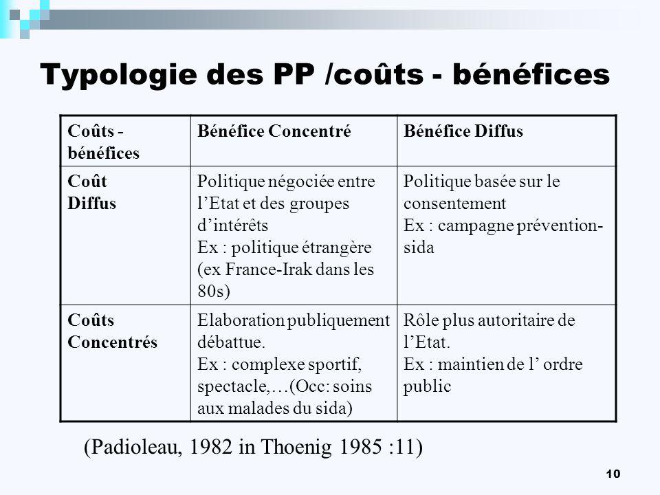 10 Typologie des PP /coûts - bénéfices Coûts - bénéfices Bénéfice ConcentréBénéfice Diffus Coût Diffus Politique négociée entre lEtat et des groupes d