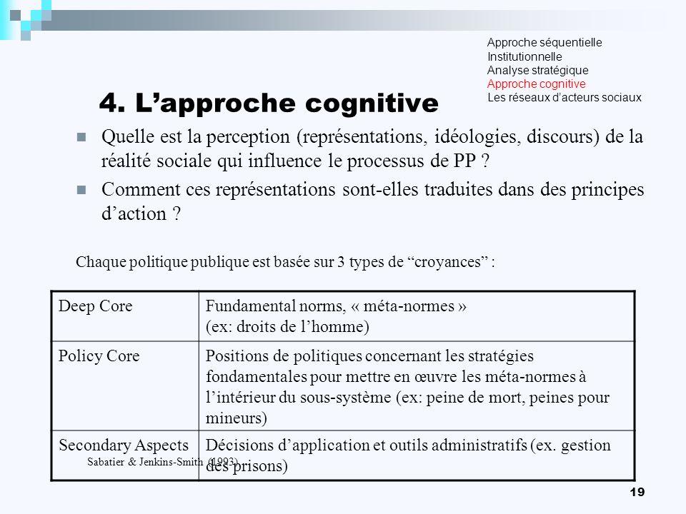 19 4. Lapproche cognitive Quelle est la perception (représentations, idéologies, discours) de la réalité sociale qui influence le processus de PP ? Co