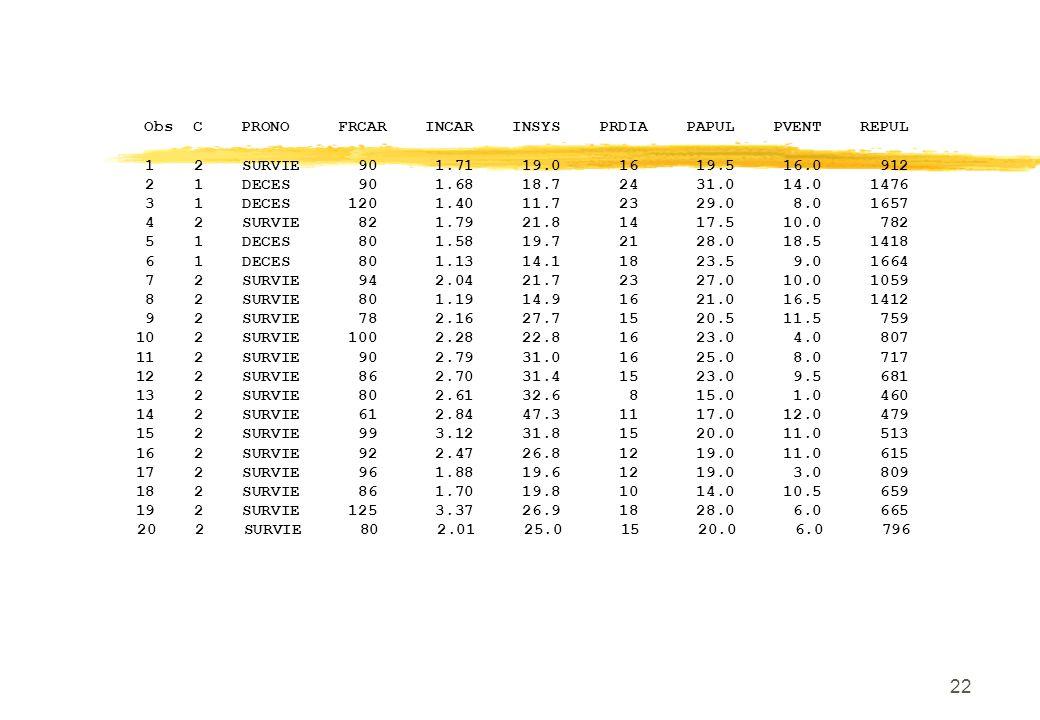 22 Obs C PRONO FRCAR INCAR INSYS PRDIA PAPUL PVENT REPUL 1 2 SURVIE 90 1.71 19.0 16 19.5 16.0 912 2 1 DECES 90 1.68 18.7 24 31.0 14.0 1476 3 1 DECES 1