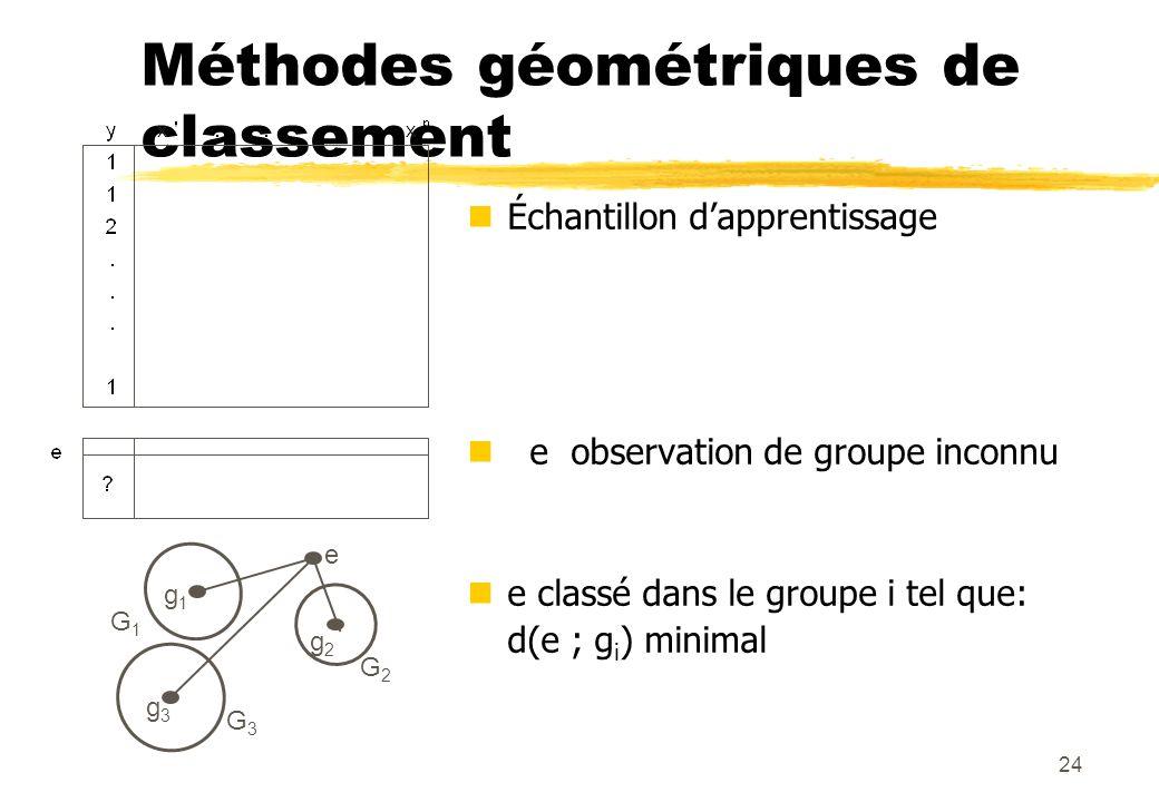 24 Méthodes géométriques de classement Échantillon dapprentissage e observation de groupe inconnu e classé dans le groupe i tel que: d(e ; g i ) minimal g1g1 g2g2 g3g3 G1G1 G2G2 G3G3 e