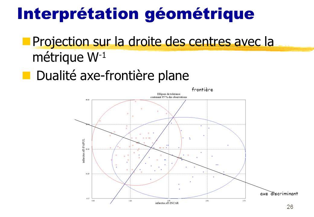 26 Interprétation géométrique Projection sur la droite des centres avec la métrique W -1 Dualité axe-frontière plane frontière axe discriminant
