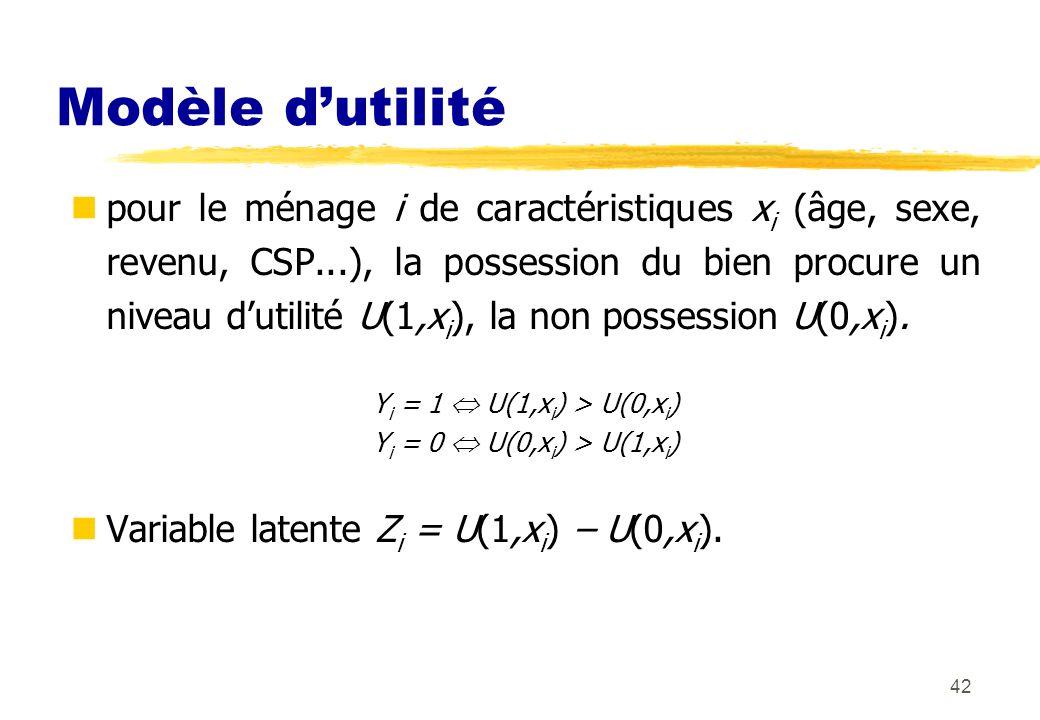 42 Modèle dutilité pour le ménage i de caractéristiques x i (âge, sexe, revenu, CSP...), la possession du bien procure un niveau dutilité U(1,x i ), la non possession U(0,x i ).