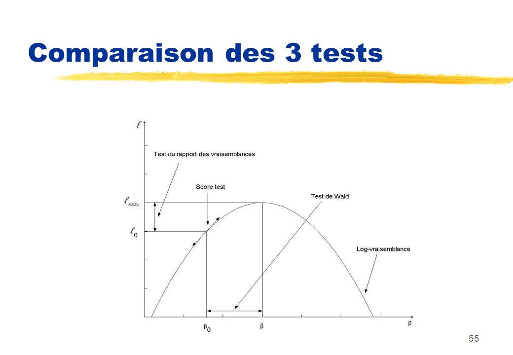 55 Comparaison des 3 tests