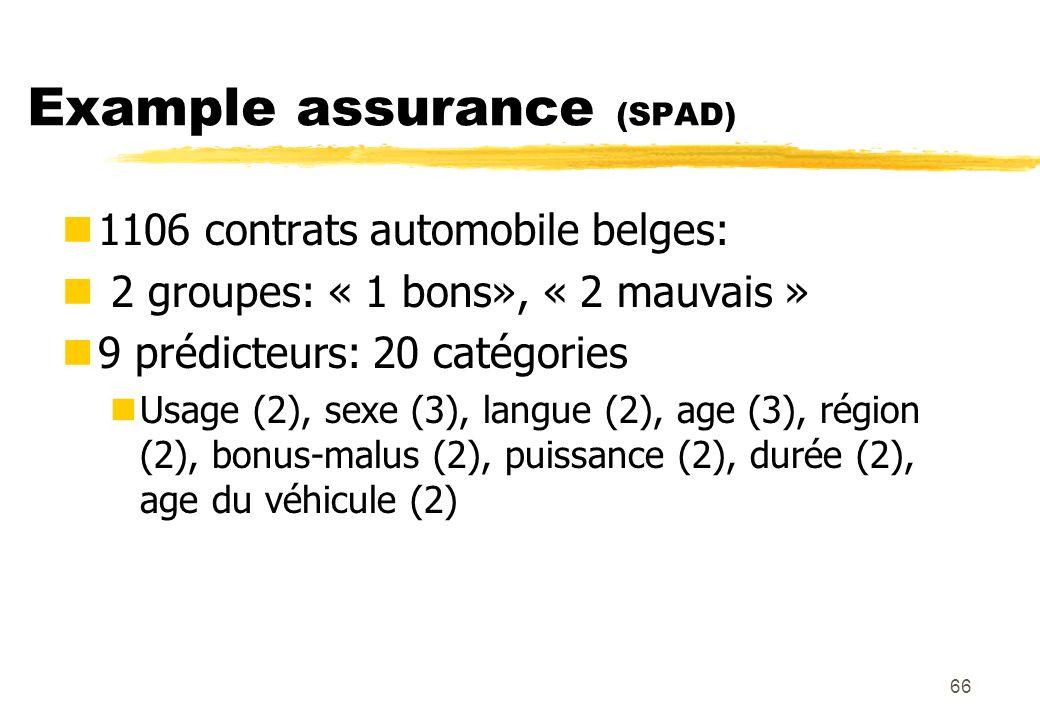66 Example assurance (SPAD) 1106 contrats automobile belges: 2 groupes: « 1 bons», « 2 mauvais » 9 prédicteurs: 20 catégories Usage (2), sexe (3), langue (2), age (3), région (2), bonus-malus (2), puissance (2), durée (2), age du véhicule (2)