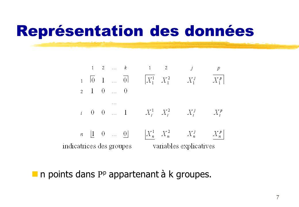 7 Représentation des données n points dans p appartenant à k groupes.