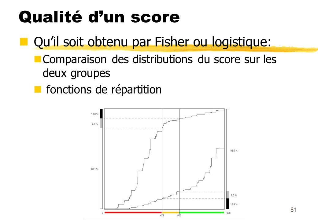 81 Qualité dun score Quil soit obtenu par Fisher ou logistique: Comparaison des distributions du score sur les deux groupes fonctions de répartition