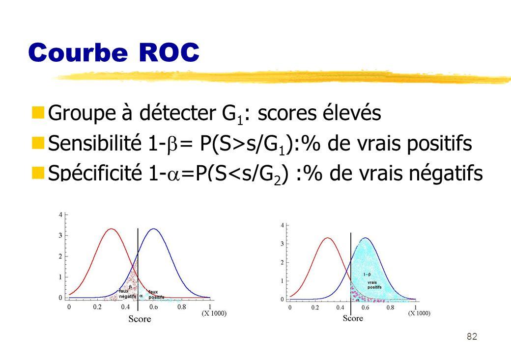 82 Courbe ROC Groupe à détecter G 1 : scores élevés Sensibilité 1- = P(S>s/G 1 ):% de vrais positifs Spécificité 1- =P(S<s/G 2 ) :% de vrais négatifs