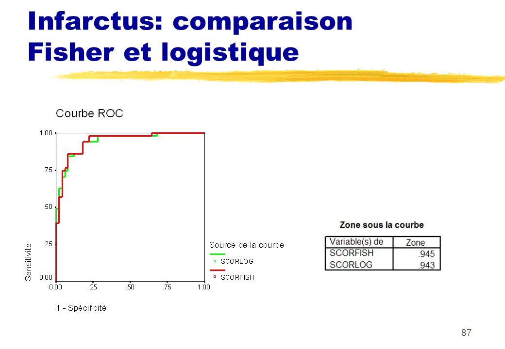 87 Infarctus: comparaison Fisher et logistique