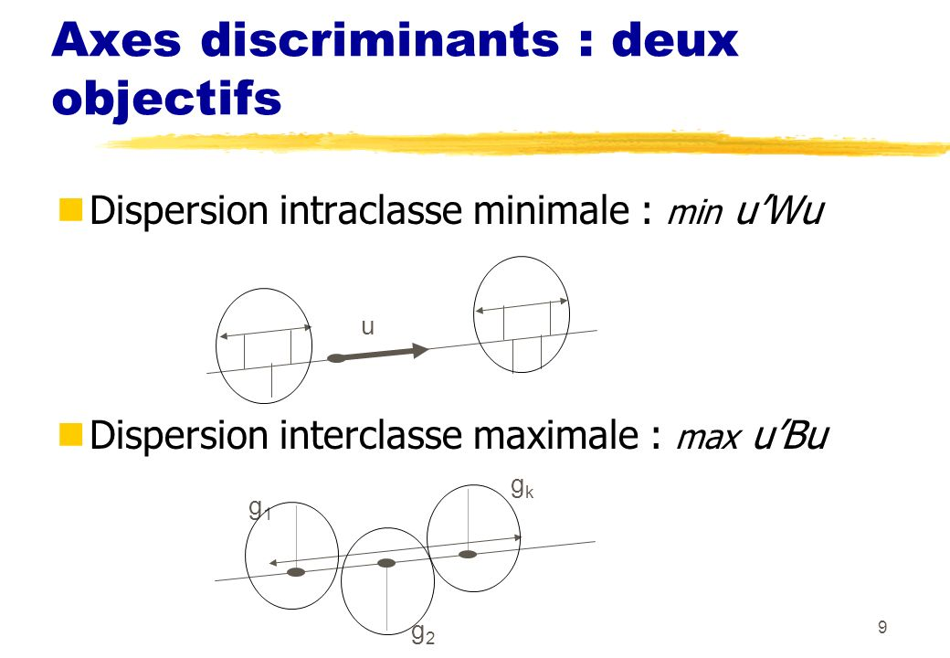 9 Axes discriminants : deux objectifs Dispersion intraclasse minimale : min uWu Dispersion interclasse maximale : max uBu u g2g2 gkgk g1g1
