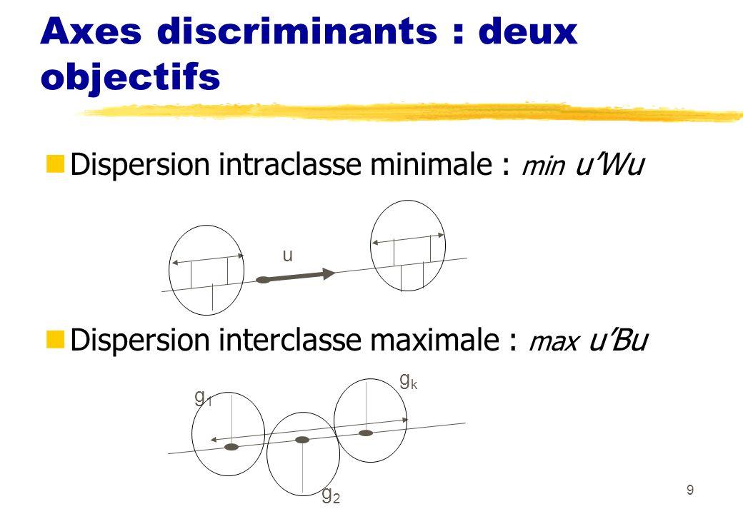80 Seuil et probabilités a posteriori P(G1/x) dépend des probas a priori p 1 et p 2 Problèmes de léchantillonnage stratifié poser priors = en discrim ou pevent= en Logistic sinon probas a posteriori fausses seul le terme constant 0 est modifié: on ajoute ln(p 2 /p 1 ) Sans importance pour un score