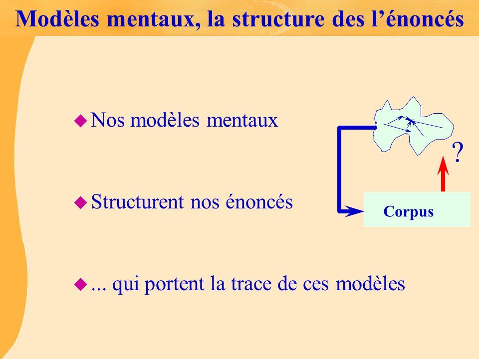 Modèles mentaux, la structure des lénoncés u Nos modèles mentaux u Structurent nos énoncés u... qui portent la trace de ces modèles Corpus ?