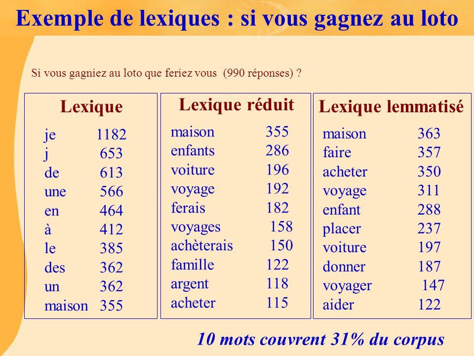 Exemple de lexiques : si vous gagnez au loto je 1182 j 653 de 613 une 566 en 464 à 412 le 385 des 362 un 362 maison 355 Lexique maison 355 enfants 286