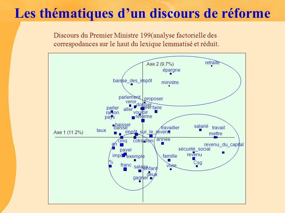 Les thématiques dun discours de réforme Axe 1 (11.2%) Axe 2 (9.7%) aller % réforme impôt faire impôt_sur_le_revenu année baisse baisser famille franc
