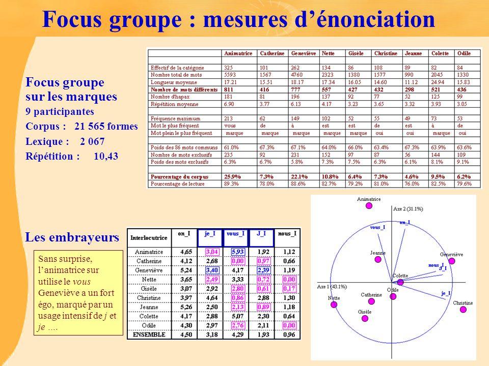 Focus groupe sur les marques 9 participantes Corpus : 21 565 formes Lexique : 2 067 Répétition : 10,43 Focus groupe : mesures dénonciation Les embraye