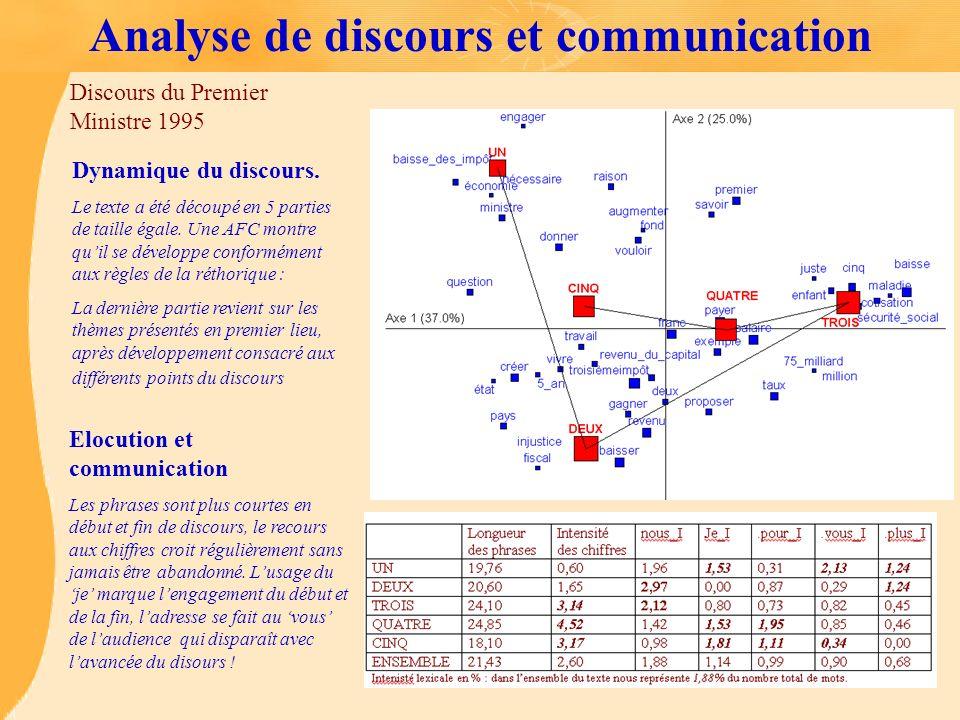 Analyse de discours et communication Dynamique du discours. Le texte a été découpé en 5 parties de taille égale. Une AFC montre quil se développe conf