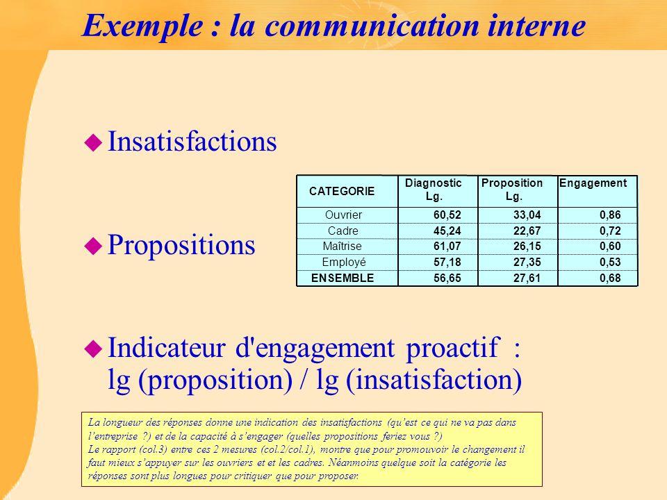 Exemple : la communication interne u Insatisfactions u Propositions u Indicateur d'engagement proactif : lg (proposition) / lg (insatisfaction) CATEGO