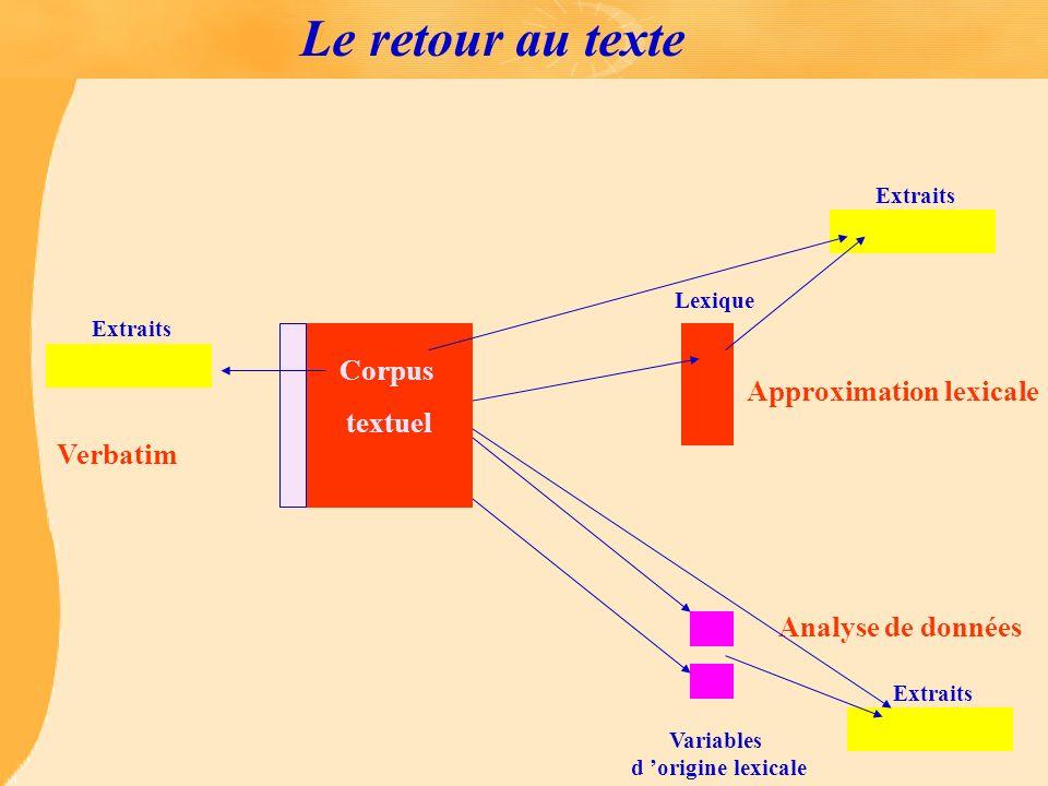 Le retour au texte Lexique Approximation lexicale Variables d origine lexicale Analyse de données Corpus textuel Extraits Verbatim