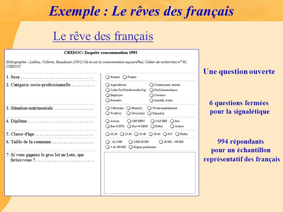 Exemple : Le rêves des français Une question ouverte 6 questions fermées pour la signalétique 994 répondants pour un échantillon représentatif des fra