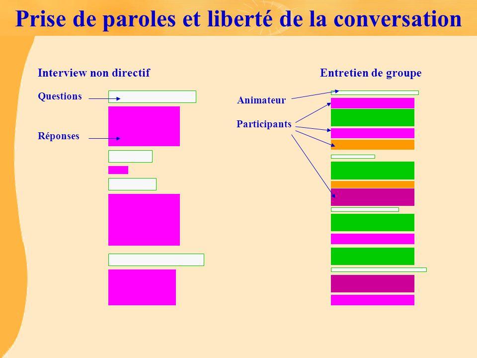 Prise de paroles et liberté de la conversation Interview non directifEntretien de groupe Questions Réponses Animateur Participants