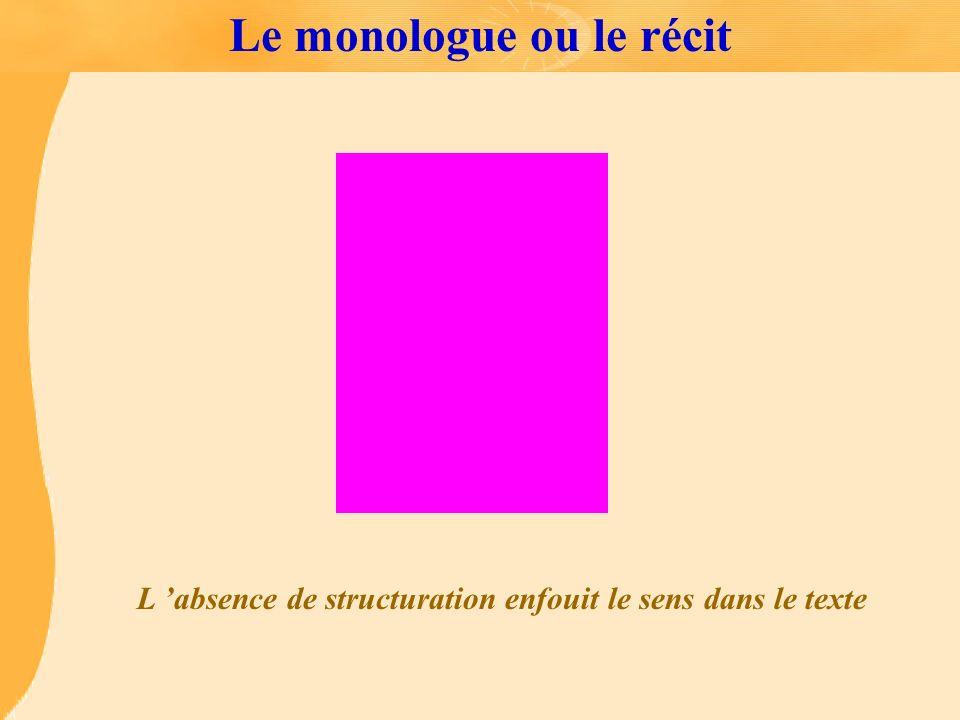 Le monologue ou le récit L absence de structuration enfouit le sens dans le texte