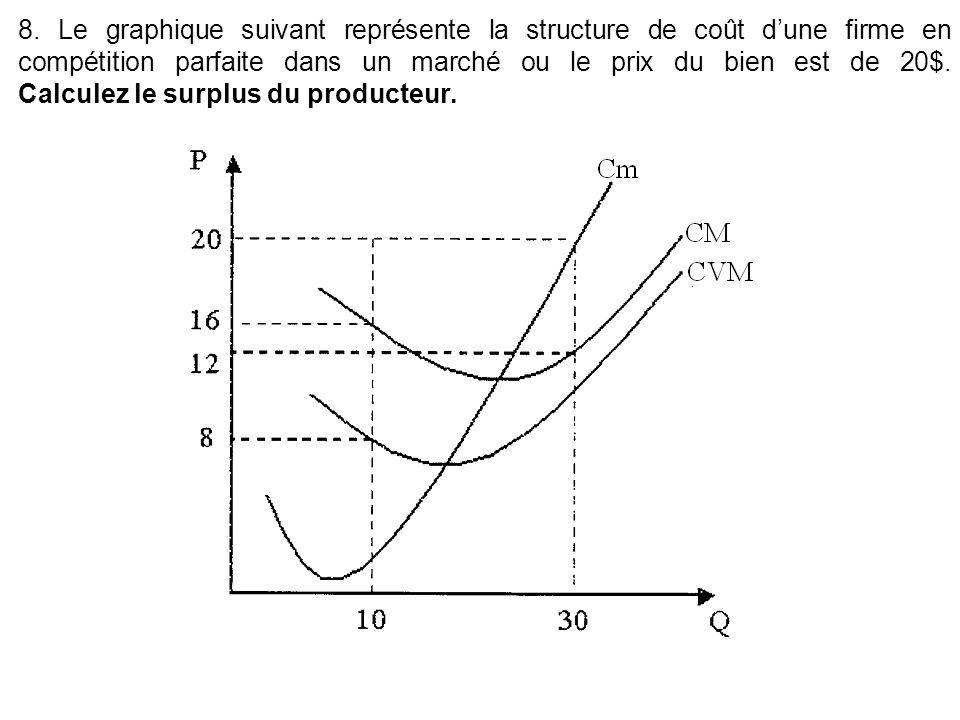 8. Le graphique suivant représente la structure de coût dune firme en compétition parfaite dans un marché ou le prix du bien est de 20$. Calculez le s
