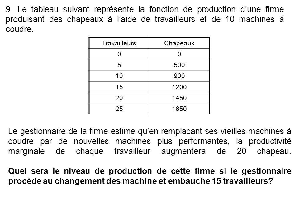 9. Le tableau suivant représente la fonction de production dune firme produisant des chapeaux à laide de travailleurs et de 10 machines à coudre. Trav