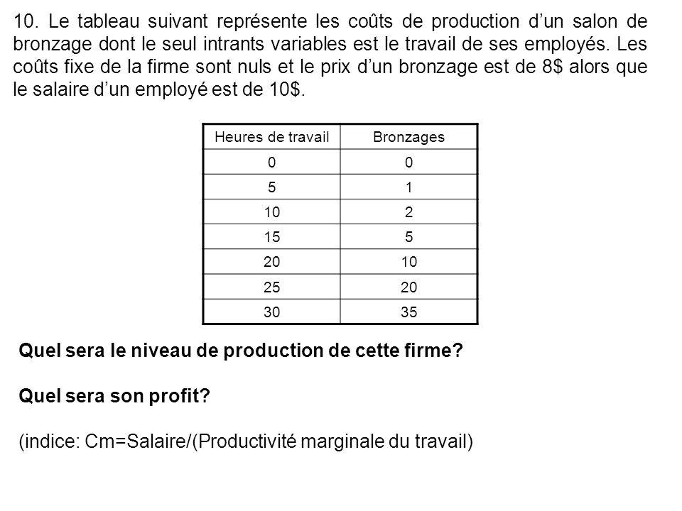 10. Le tableau suivant représente les coûts de production dun salon de bronzage dont le seul intrants variables est le travail de ses employés. Les co
