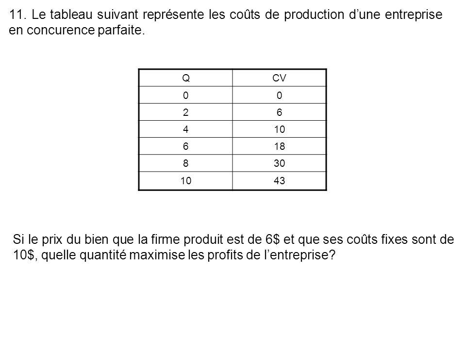 11. Le tableau suivant représente les coûts de production dune entreprise en concurence parfaite. QCV 00 26 410 618 830 1043 Si le prix du bien que la