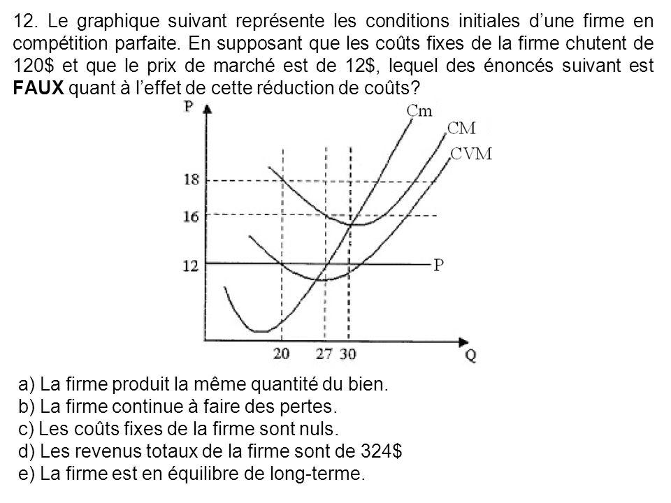 12. Le graphique suivant représente les conditions initiales dune firme en compétition parfaite. En supposant que les coûts fixes de la firme chutent