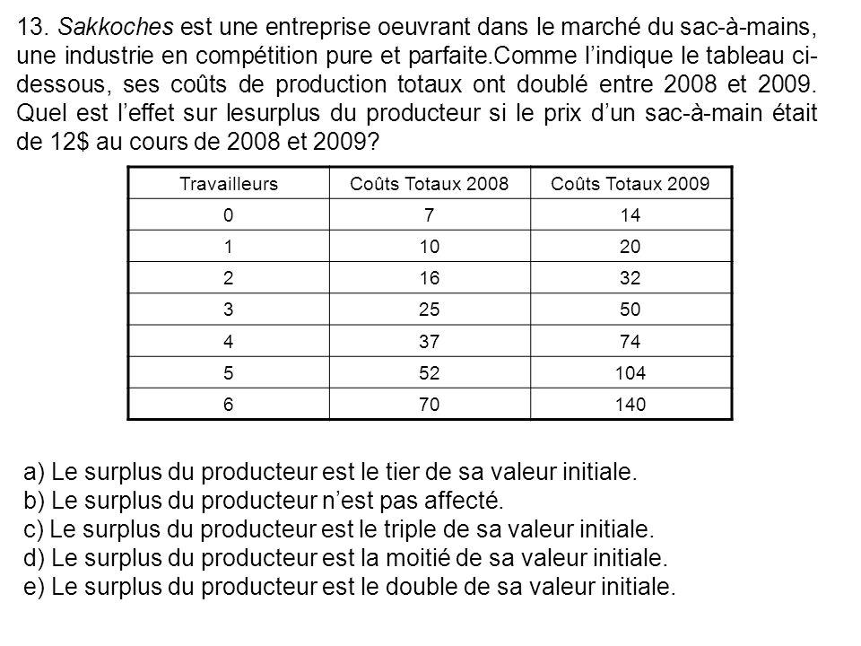 13. Sakkoches est une entreprise oeuvrant dans le marché du sac-à-mains, une industrie en compétition pure et parfaite.Comme lindique le tableau ci- d