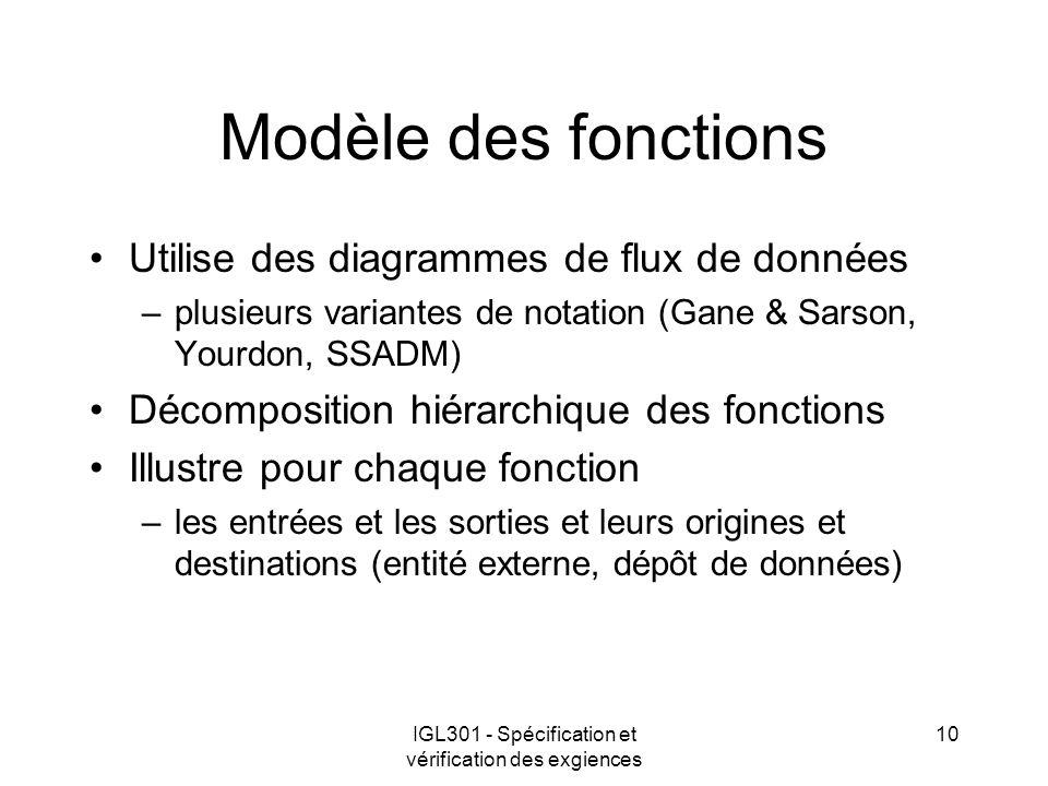 IGL301 - Spécification et vérification des exgiences 10 Modèle des fonctions Utilise des diagrammes de flux de données –plusieurs variantes de notatio