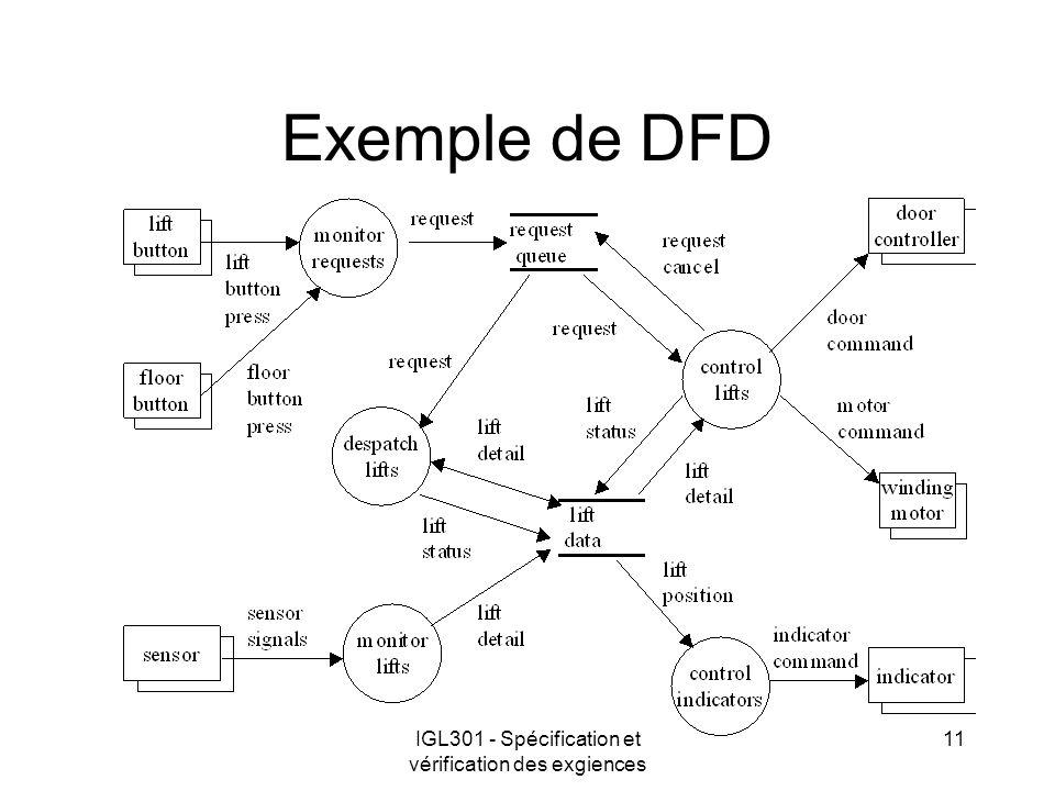 IGL301 - Spécification et vérification des exgiences 11 Exemple de DFD