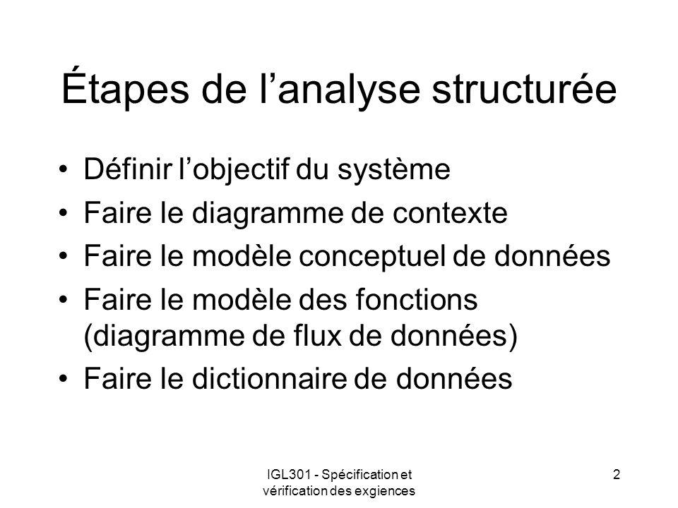 IGL301 - Spécification et vérification des exgiences 2 Étapes de lanalyse structurée Définir lobjectif du système Faire le diagramme de contexte Faire