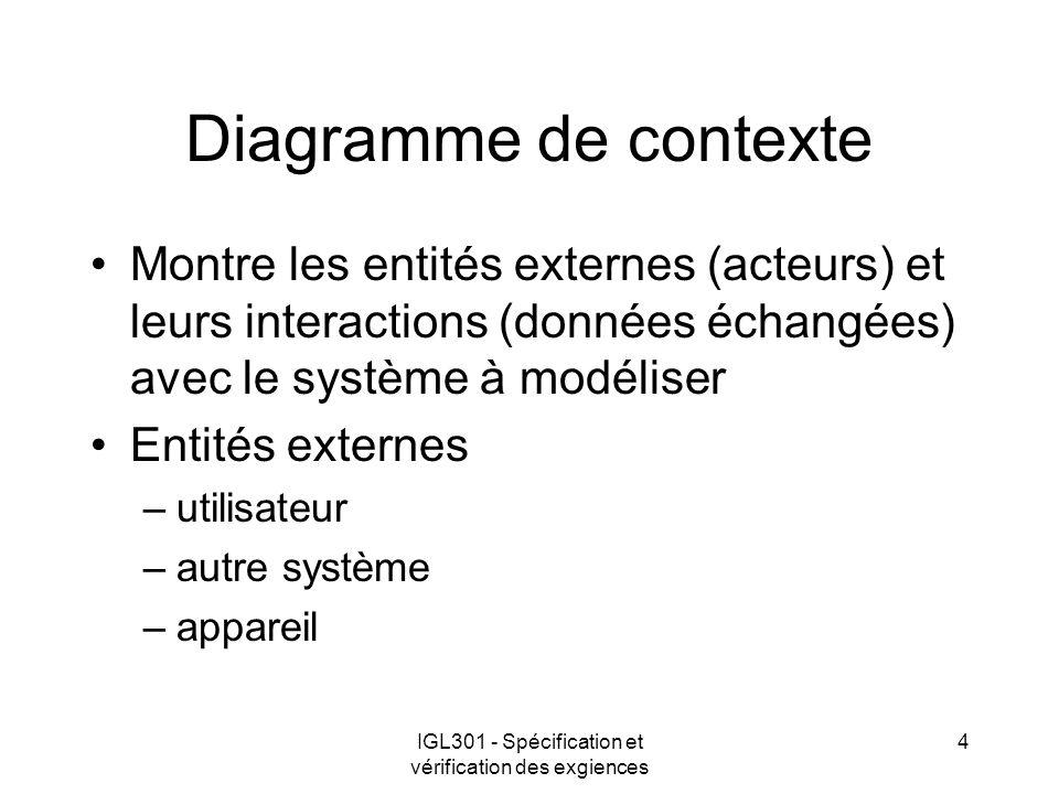 IGL301 - Spécification et vérification des exgiences 4 Diagramme de contexte Montre les entités externes (acteurs) et leurs interactions (données écha