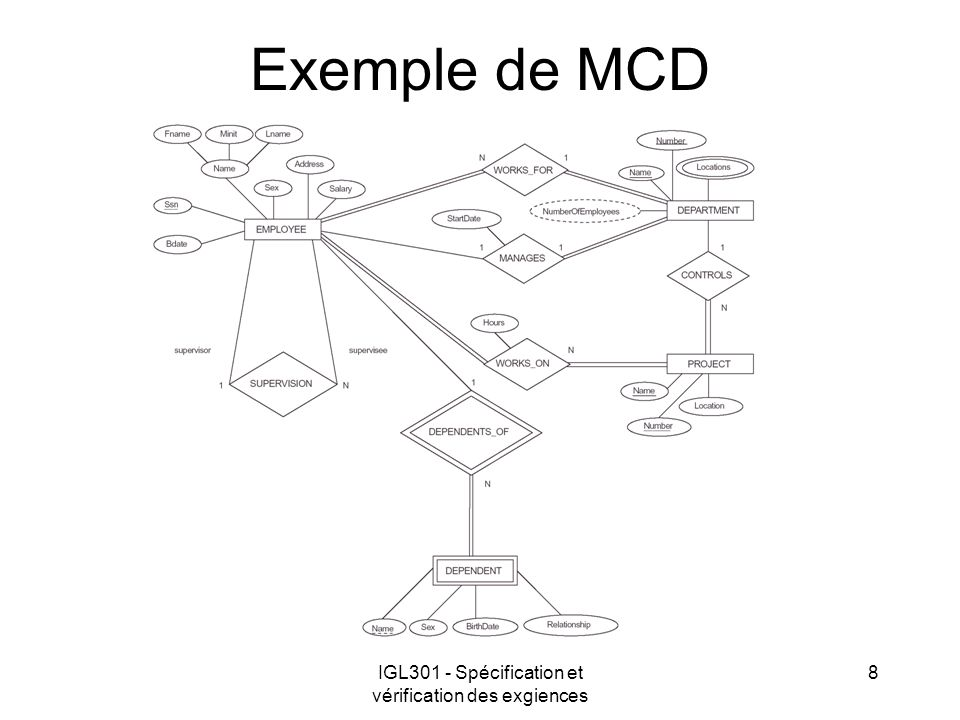 IGL301 - Spécification et vérification des exgiences 8 Exemple de MCD