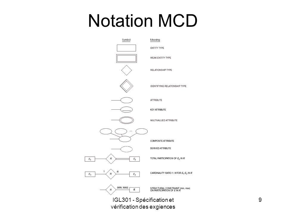 IGL301 - Spécification et vérification des exgiences 9 Notation MCD
