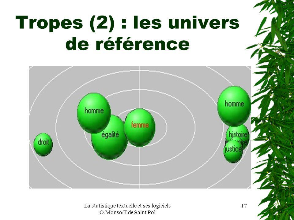 La statistique textuelle et ses logiciels O.Monso/T.de Saint Pol 17 Tropes (2) : les univers de référence