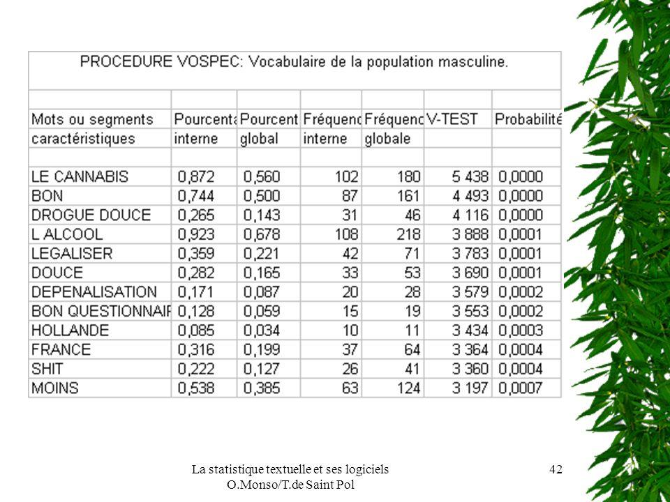 La statistique textuelle et ses logiciels O.Monso/T.de Saint Pol 42