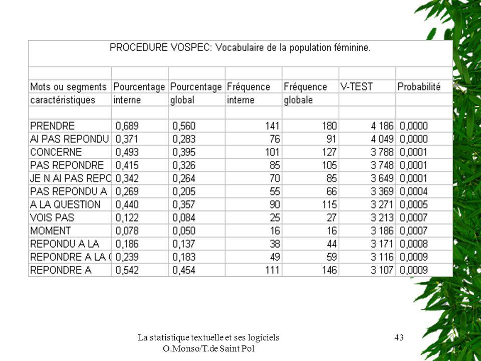 La statistique textuelle et ses logiciels O.Monso/T.de Saint Pol 43