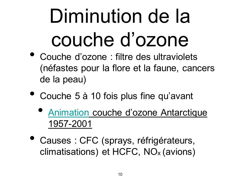 10 Diminution de la couche dozone Couche dozone : filtre des ultraviolets (néfastes pour la flore et la faune, cancers de la peau) Couche 5 à 10 fois