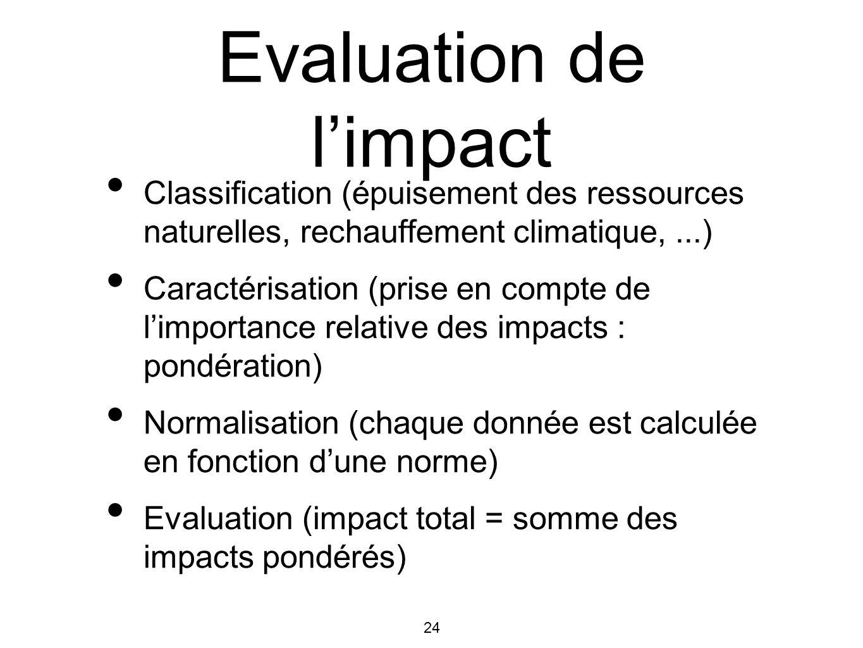 24 Evaluation de limpact Classification (épuisement des ressources naturelles, rechauffement climatique,...) Caractérisation (prise en compte de limpo