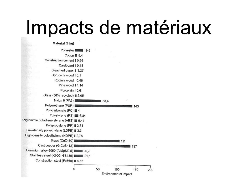 28 Impacts de matériaux