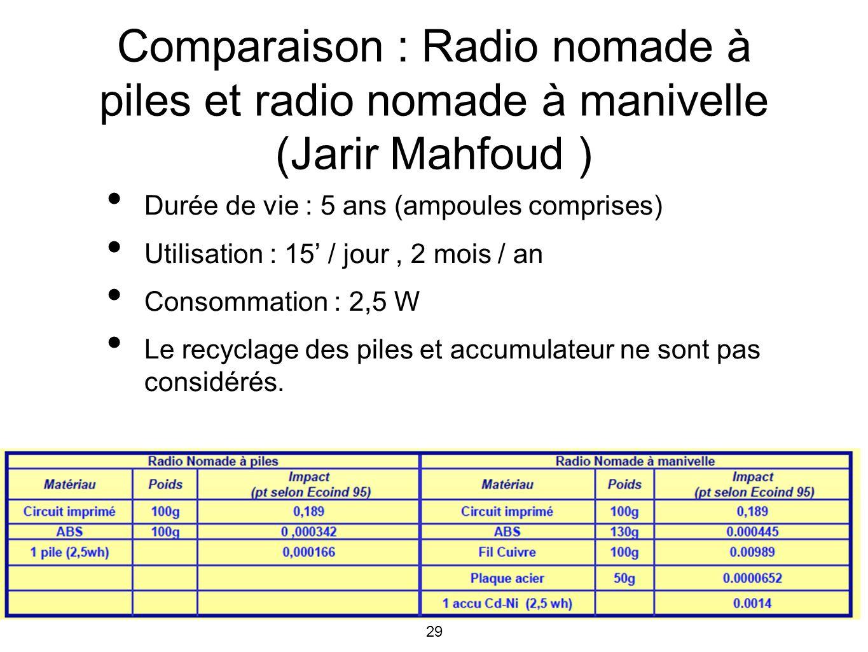 29 Comparaison : Radio nomade à piles et radio nomade à manivelle (Jarir Mahfoud ) Durée de vie : 5 ans (ampoules comprises) Utilisation : 15 / jour,