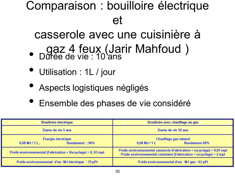 30 Comparaison : bouilloire électrique et casserole avec une cuisinière à gaz 4 feux (Jarir Mahfoud ) Durée de vie : 10 ans Utilisation : 1L / jour As