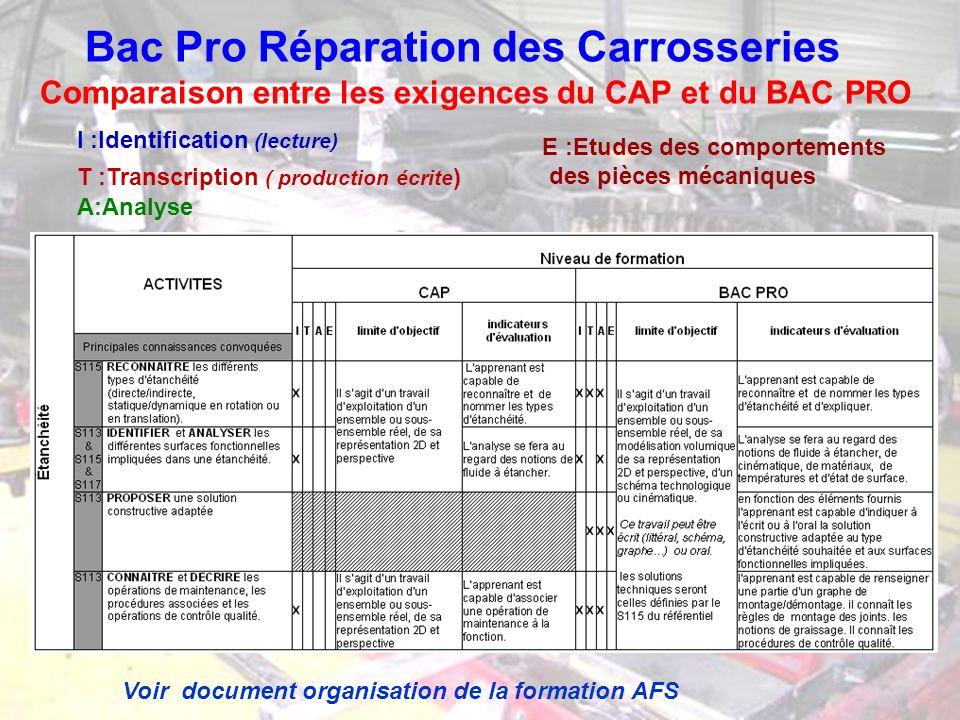 Bac Pro Réparation des Carrosseries Comparaison entre les exigences du CAP et du BAC PRO I :Identification (lecture) A:Analyse T :Transcription ( prod