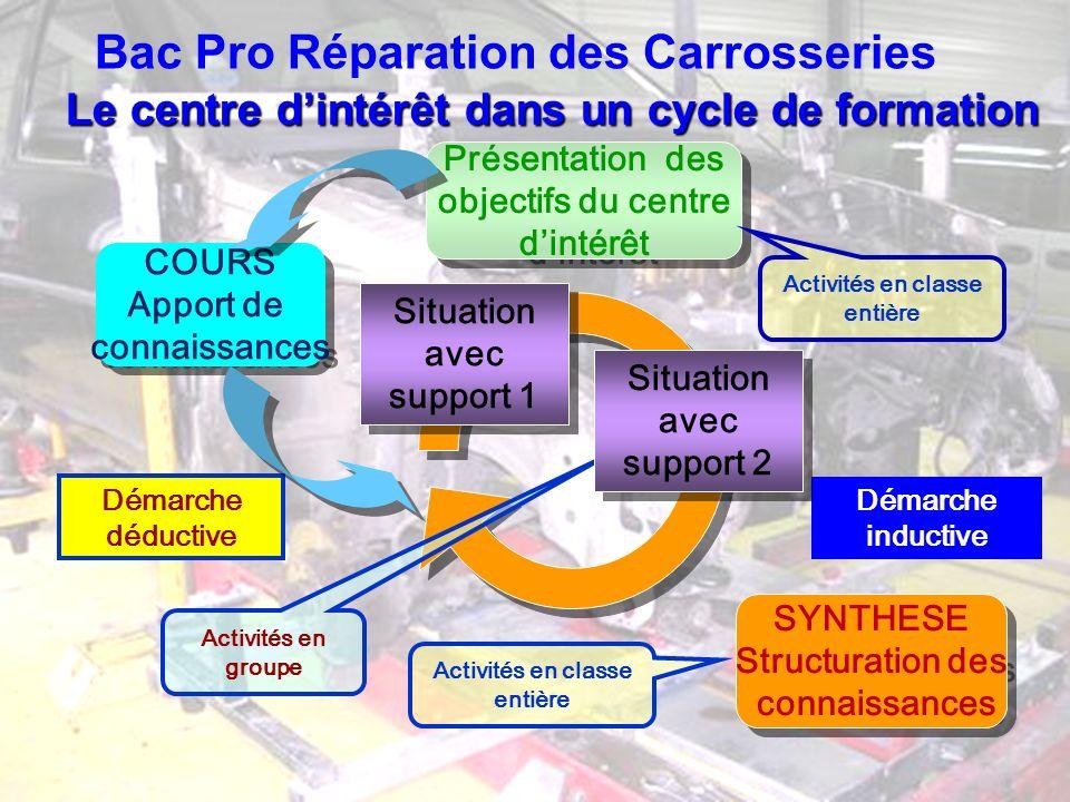 Bac Pro Réparation des Carrosseries Le centre dintérêt dans un cycle de formation Situation avec support 1 COURS Apport de connaissances COURS Apport