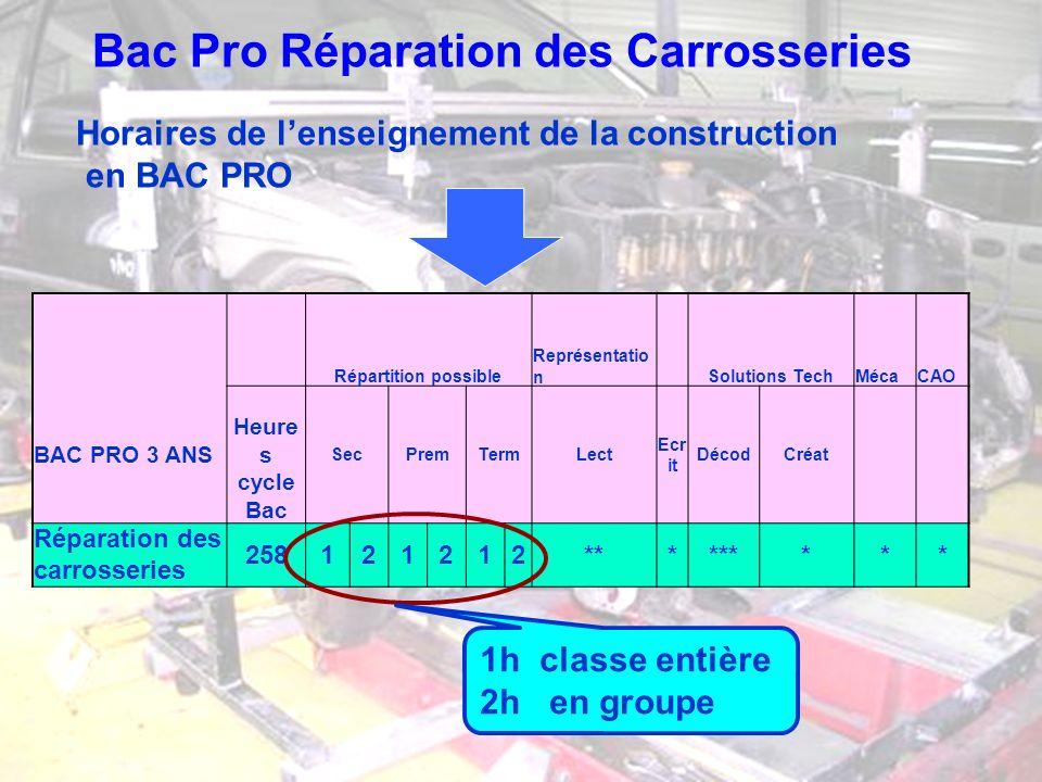 Bac Pro Réparation des Carrosseries Horaires de lenseignement de la construction en BAC PRO Répartition possible Représentatio n Solutions TechMécaCAO