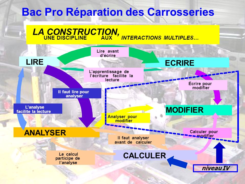 Bac Pro Réparation des Carrosseries LA CONSTRUCTION, UNE DISCIPLINEAUXINTERACTIONS MULTIPLES…. LIRE ECRIRE ANALYSER CALCULER MODIFIER Ilfaut lire pour